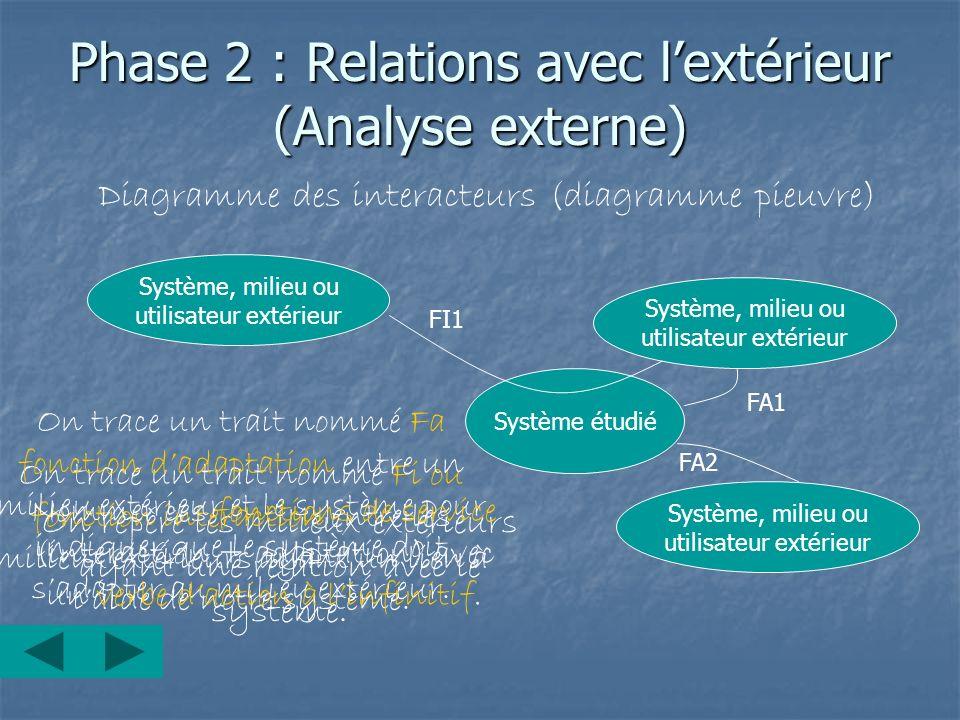 Phase 2 : Relations avec l'extérieur (Analyse externe)