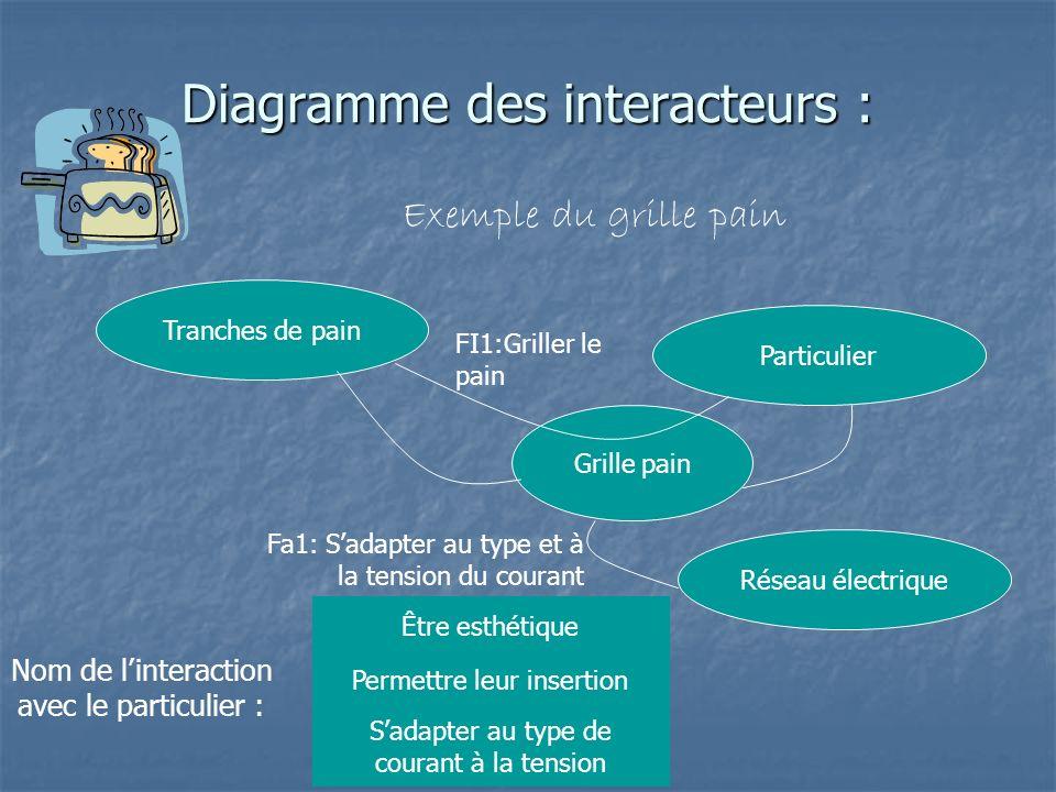 Diagramme des interacteurs :