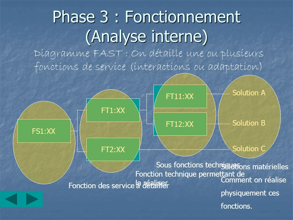Phase 3 : Fonctionnement (Analyse interne)