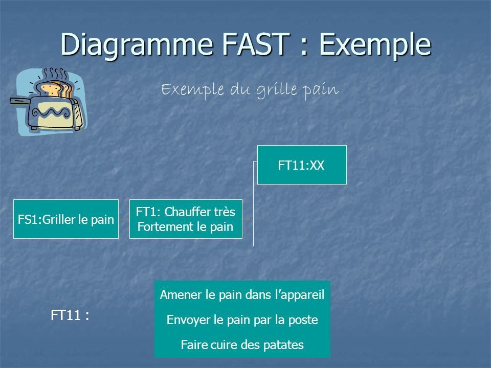 Diagramme FAST : Exemple