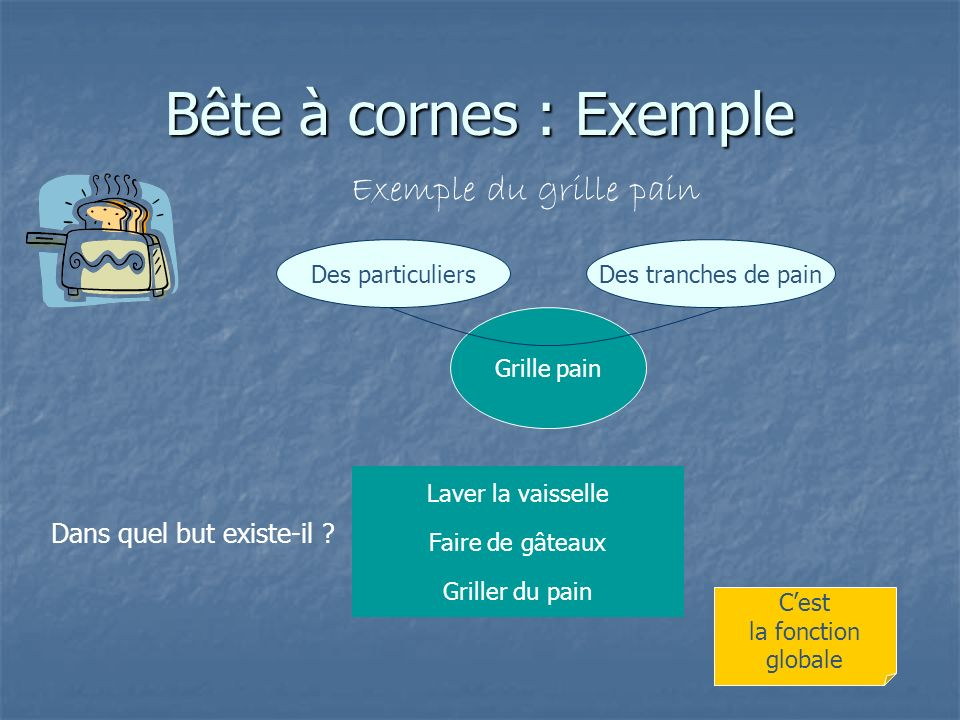 R aliser une analyse fonctionnelle ppt video online - Comment faire griller du pain au four ...