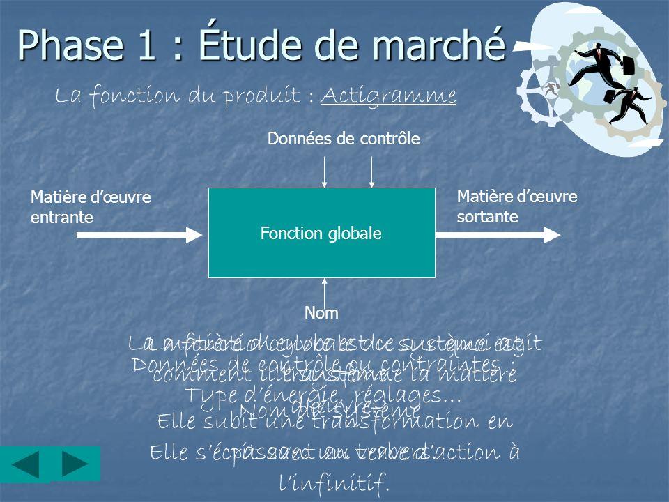 Phase 1 : Étude de marché La fonction du produit : Actigramme
