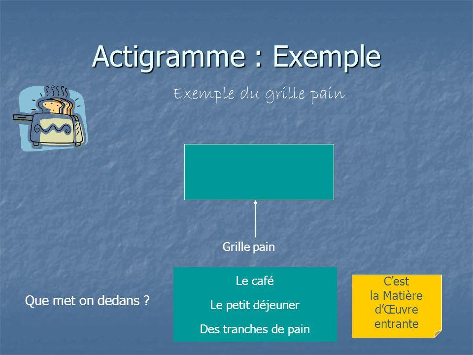 Actigramme : Exemple Exemple du grille pain Que met on dedans