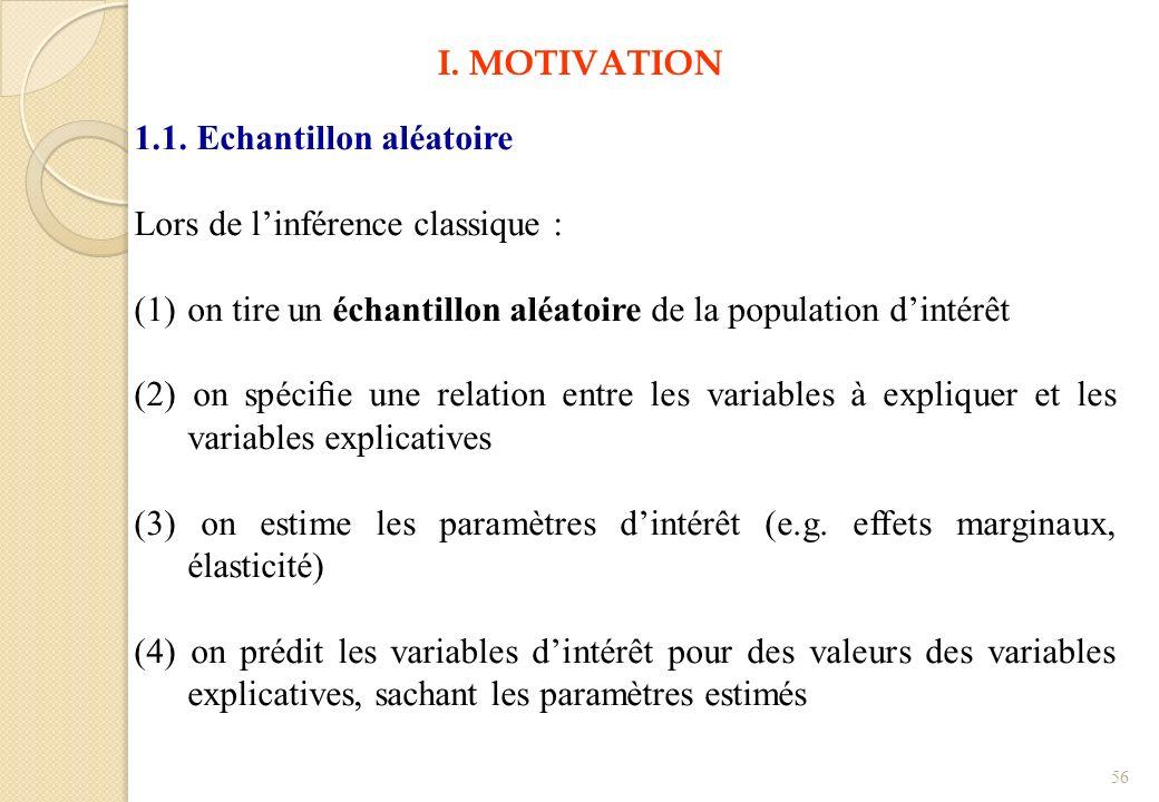 I. MOTIVATION 1.1. Echantillon aléatoire. Lors de l'inférence classique : on tire un échantillon aléatoire de la population d'intérêt.