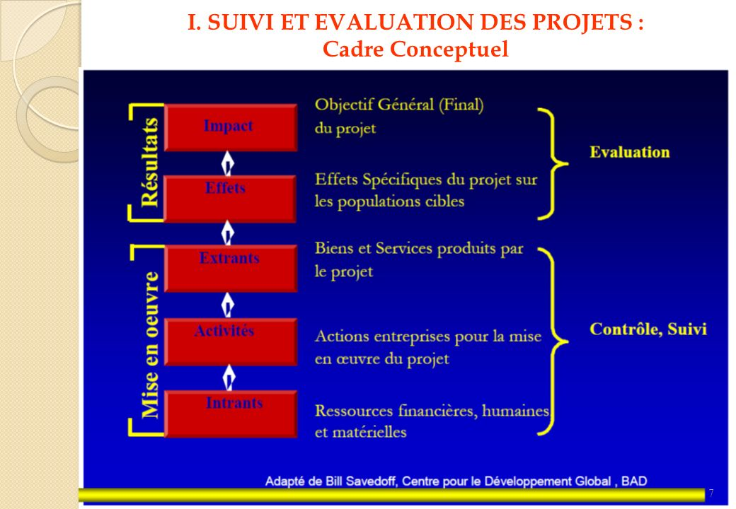 I. SUIVI ET EVALUATION DES PROJETS : Cadre Conceptuel