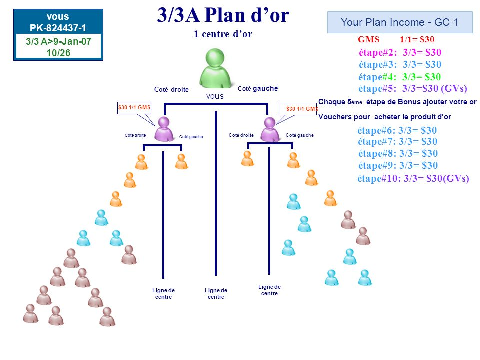 3/3A Plan d'or 1 centre d'or Your Plan Income - GC 1 étape#2: 3/3= $30