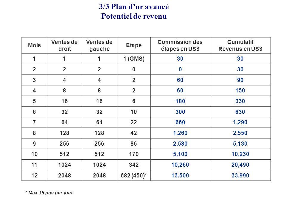 Commission des étapes en US$ Cumulatif Revenus en US$