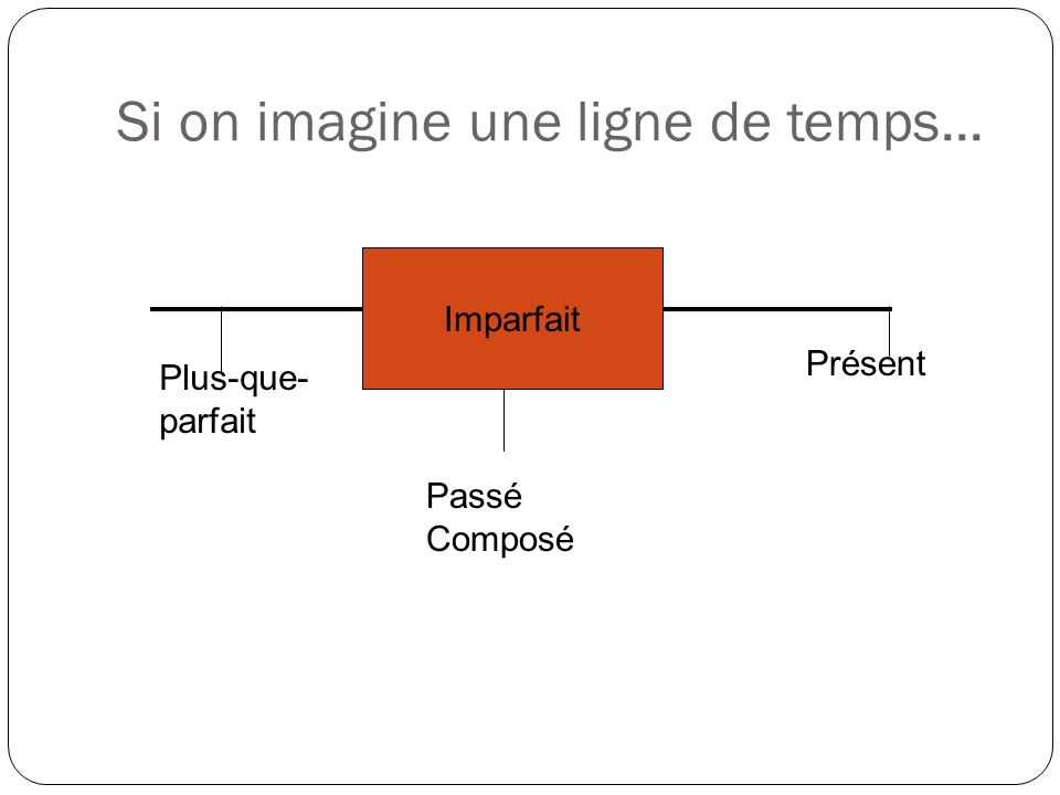 Si on imagine une ligne de temps...