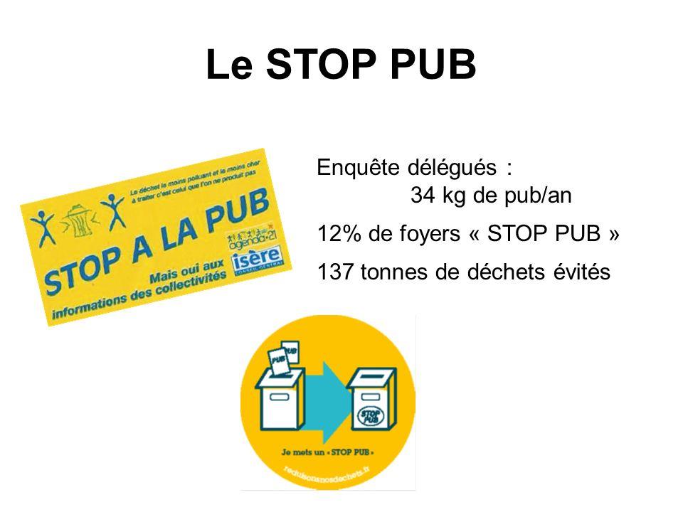 Le STOP PUB Enquête délégués : 34 kg de pub/an
