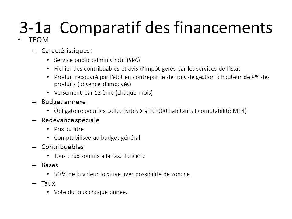 3-1a Comparatif des financements