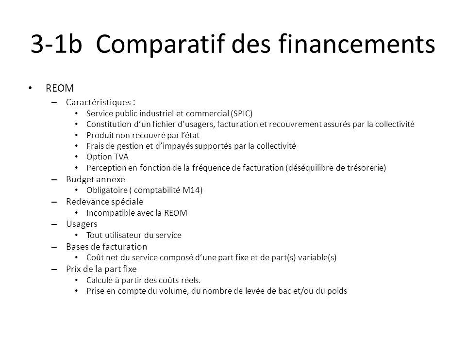 3-1b Comparatif des financements