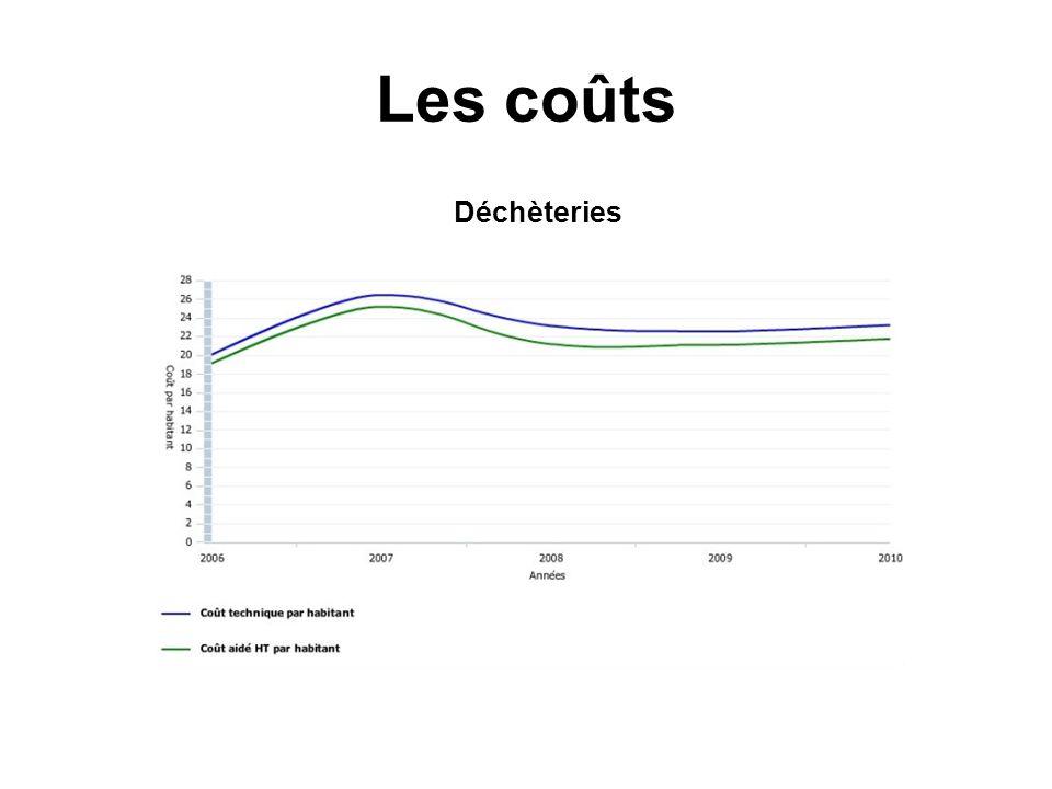 Les coûts Déchèteries