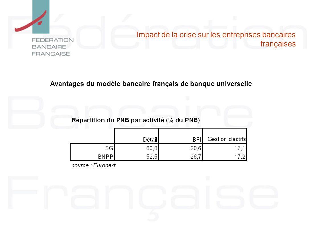 Impact de la crise sur les entreprises bancaires françaises