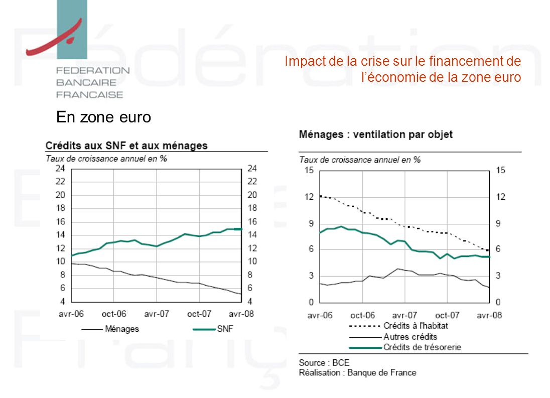 Impact de la crise sur le financement de l'économie de la zone euro