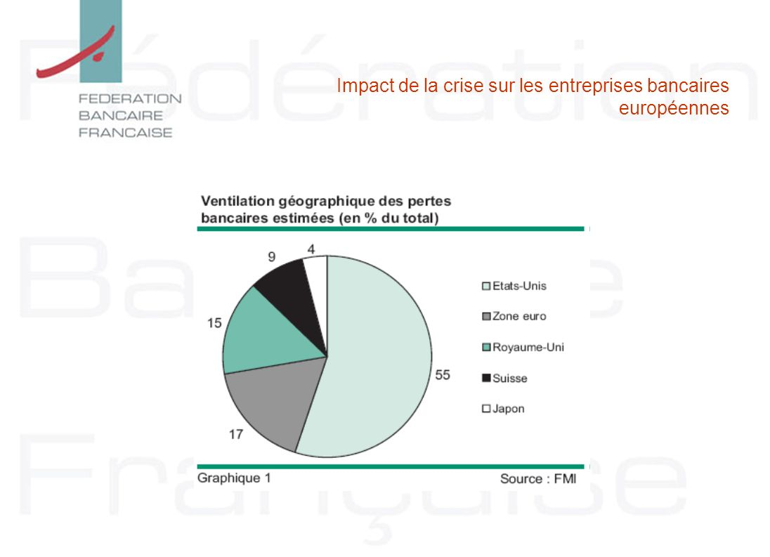 Impact de la crise sur les entreprises bancaires européennes