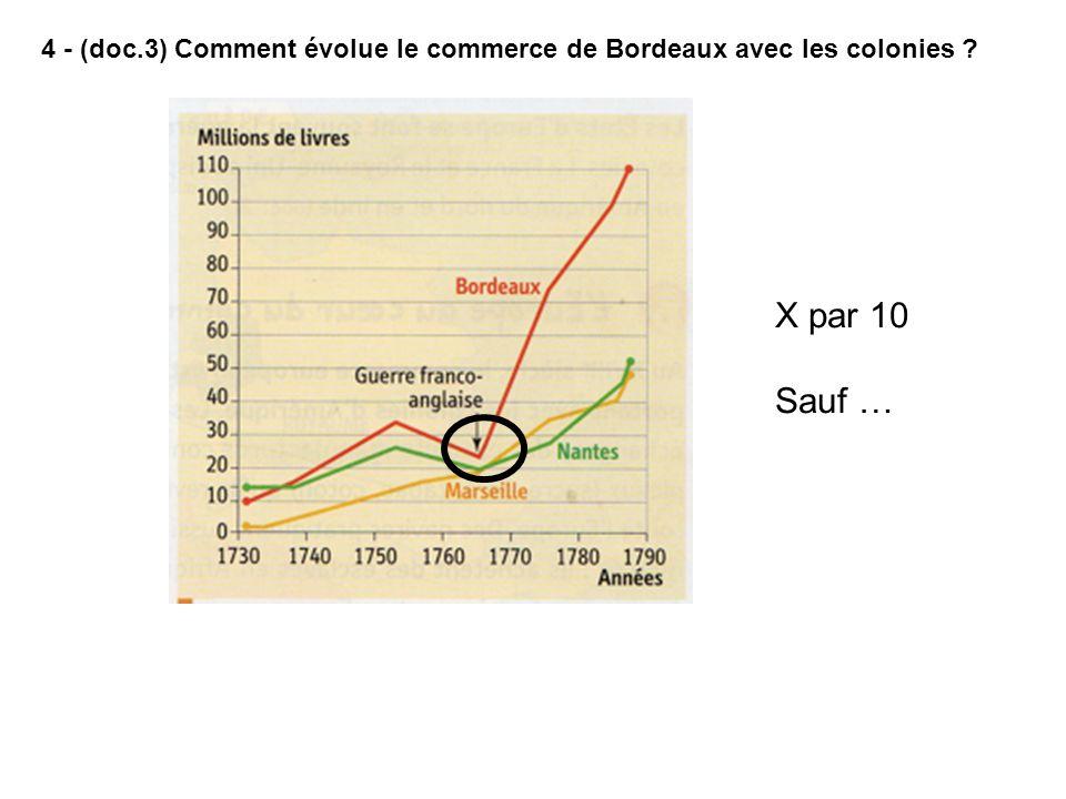 4 - (doc.3) Comment évolue le commerce de Bordeaux avec les colonies