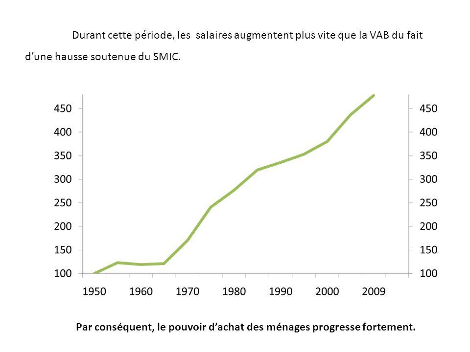 Durant cette période, les salaires augmentent plus vite que la VAB du fait d'une hausse soutenue du SMIC.