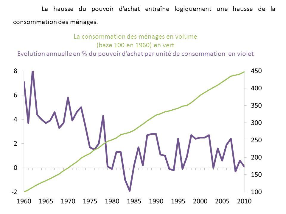 La consommation des ménages en volume