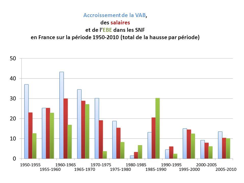 Accroissement de la VAB, des salaires et de l'EBE dans les SNF