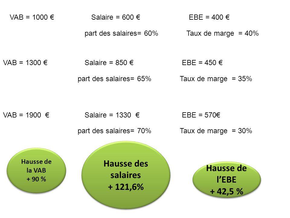 Hausse des salaires + 121,6% Hausse de l'EBE + 42,5 %