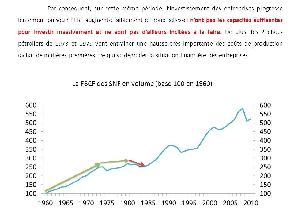 La FBCF des SNF en volume (base 100 en 1960)