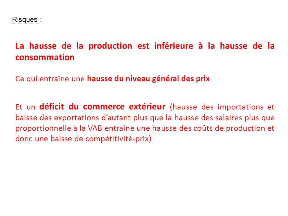 Risques : La hausse de la production est inférieure à la hausse de la consommation. Ce qui entraîne une hausse du niveau général des prix.