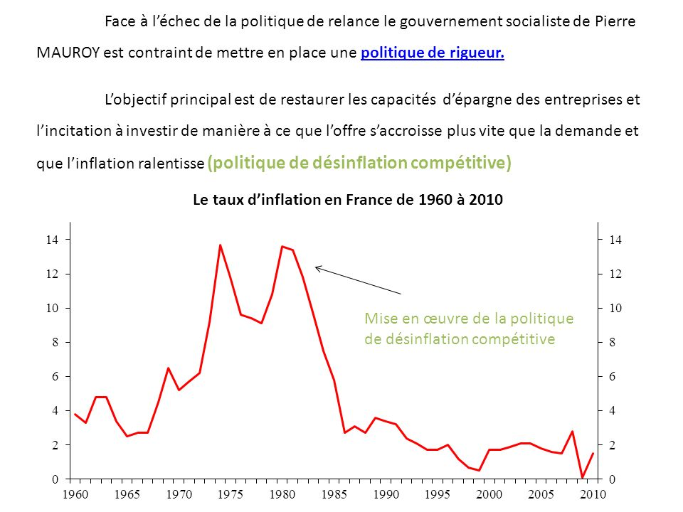 Le taux d'inflation en France de 1960 à 2010