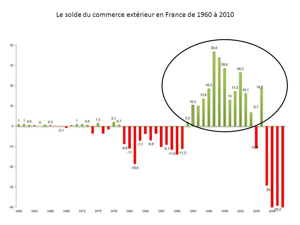 Le solde du commerce extérieur en France de 1960 à 2010