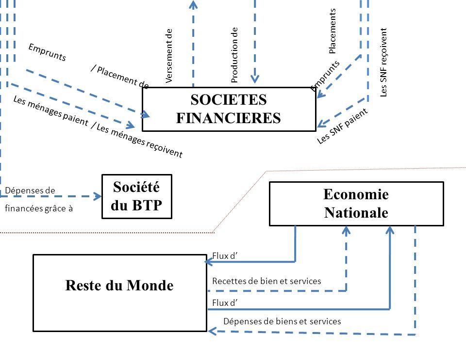 SOCIETES FINANCIERES Société du BTP Economie Nationale Reste du Monde