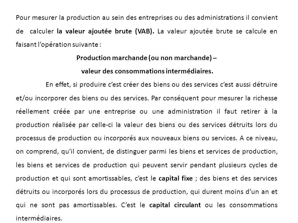 Production marchande (ou non marchande) –
