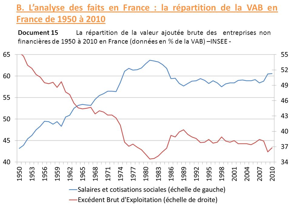 B. L'analyse des faits en France : la répartition de la VAB en France de 1950 à 2010