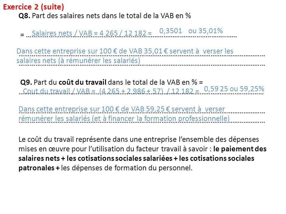 Exercice 2 (suite) Q8. Part des salaires nets dans le total de la VAB en % = …………………………………………………………………………………..…………..……