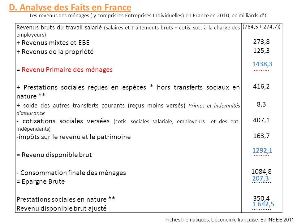 D. Analyse des Faits en France