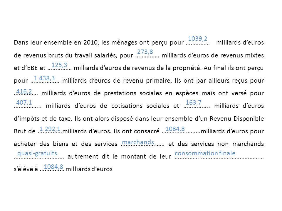 Dans leur ensemble en 2010, les ménages ont perçu pour …………… milliards d'euros de revenus bruts du travail salariés, pour …………… milliards d'euros de revenus mixtes et d'EBE et …………… milliards d'euros de revenus de la propriété. Au final ils ont perçu pour ……………… milliards d'euros de revenu primaire. Ils ont par ailleurs reçus pour …………… milliards d'euros de prestations sociales en espèces mais ont versé pour …………….. milliards d'euros de cotisations sociales et ……………. milliards d'euros d'impôts et de taxe. Ils ont alors disposé dans leur ensemble d'un Revenu Disponible Brut de ……………milliards d'euros. Ils ont consacré ……………………milliards d'euros pour acheter des biens et des services ……………………… et des services non marchands ……………….………… autrement dit le montant de leur …………….………………………………… s'élève à …………… milliards d'euros