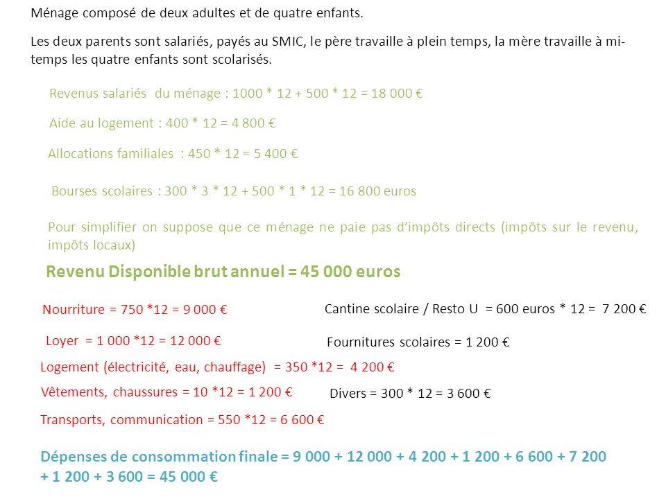 Revenu Disponible brut annuel = 45 000 euros