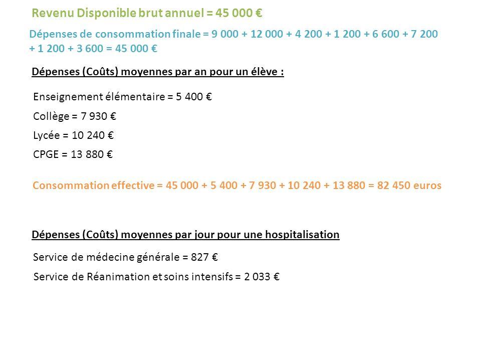 Revenu Disponible brut annuel = 45 000 €