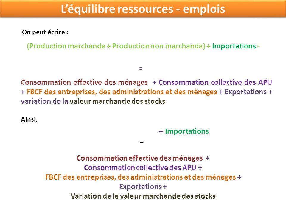 L'équilibre ressources - emplois