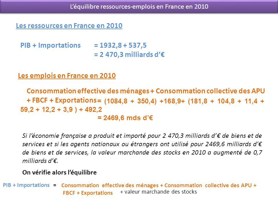 L'équilibre ressources-emplois en France en 2010