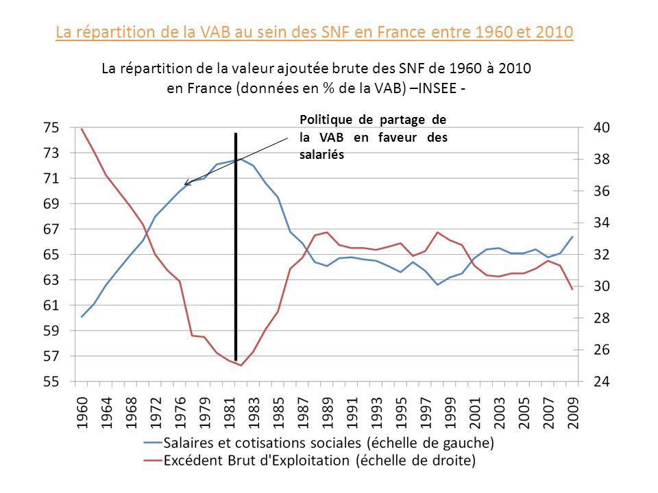 La répartition de la VAB au sein des SNF en France entre 1960 et 2010