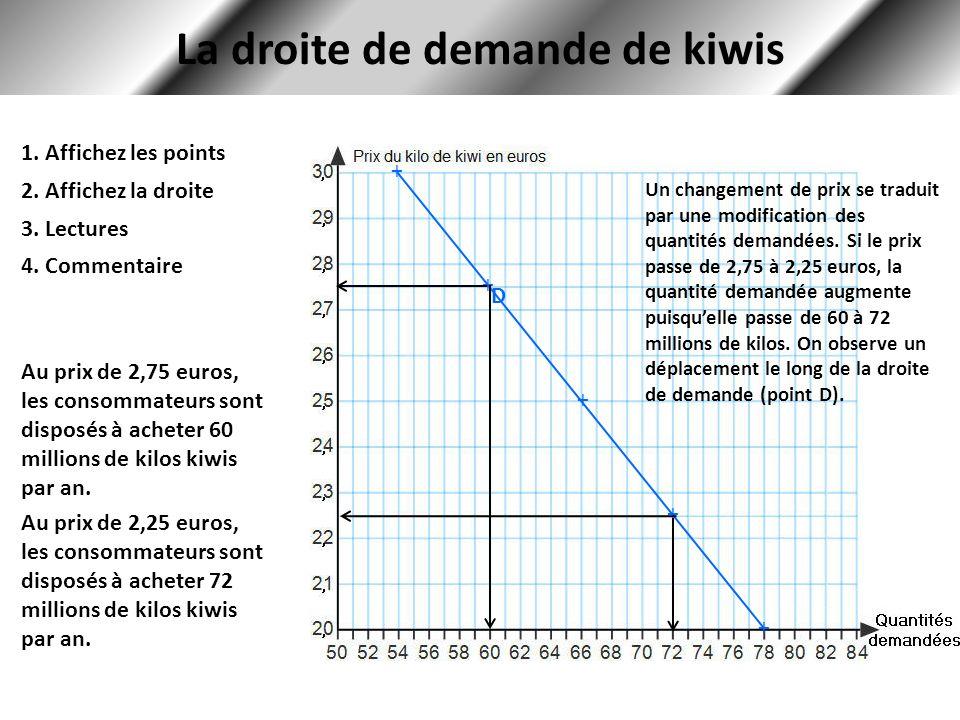 La droite de demande de kiwis