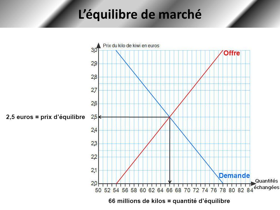 L'équilibre de marché Offre Demande 2,5 euros = prix d'équilibre