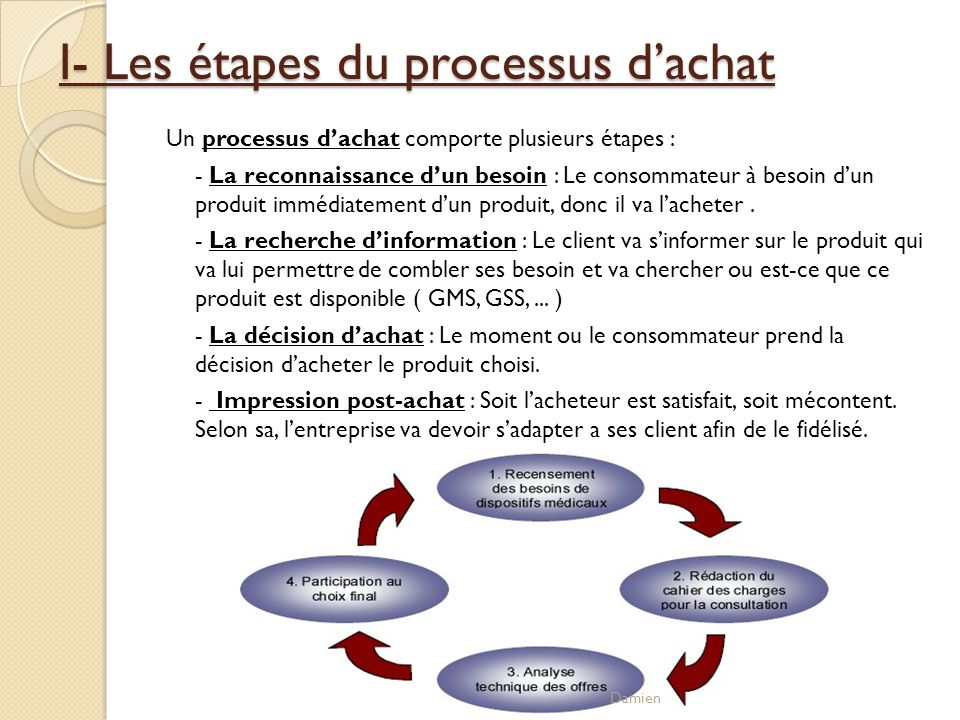 I- Les étapes du processus d'achat