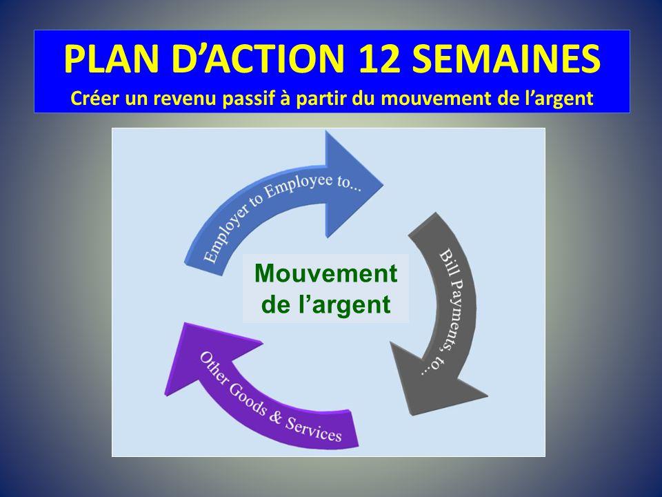 PLAN D'ACTION 12 SEMAINES Créer un revenu passif à partir du mouvement de l'argent
