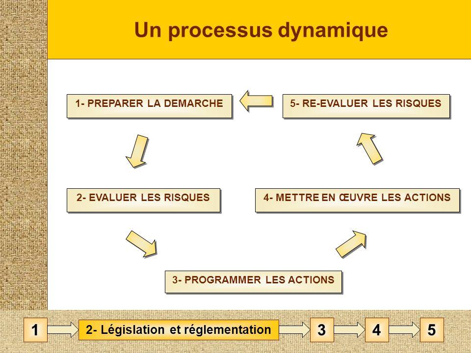 Un processus dynamique