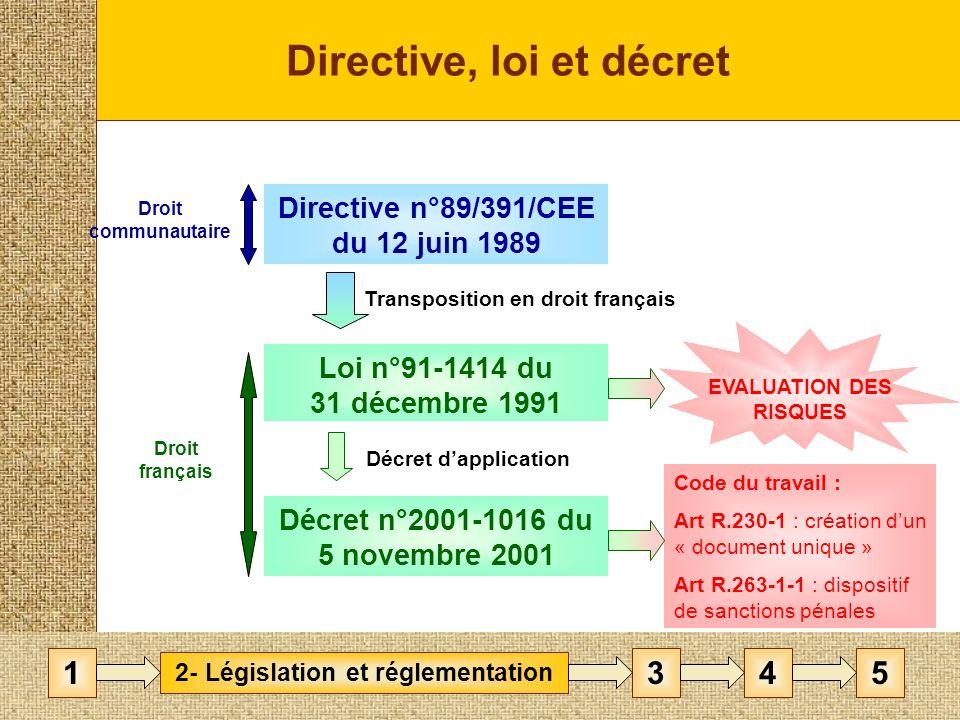 Directive, loi et décret