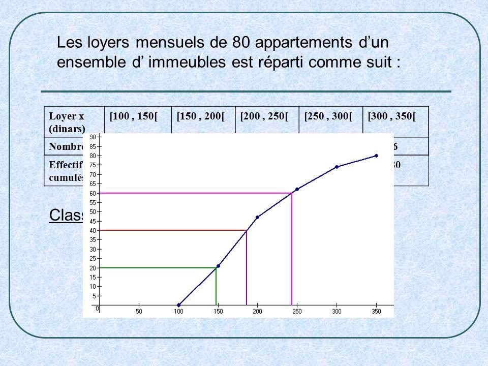 Les loyers mensuels de 80 appartements d'un ensemble d' immeubles est réparti comme suit :