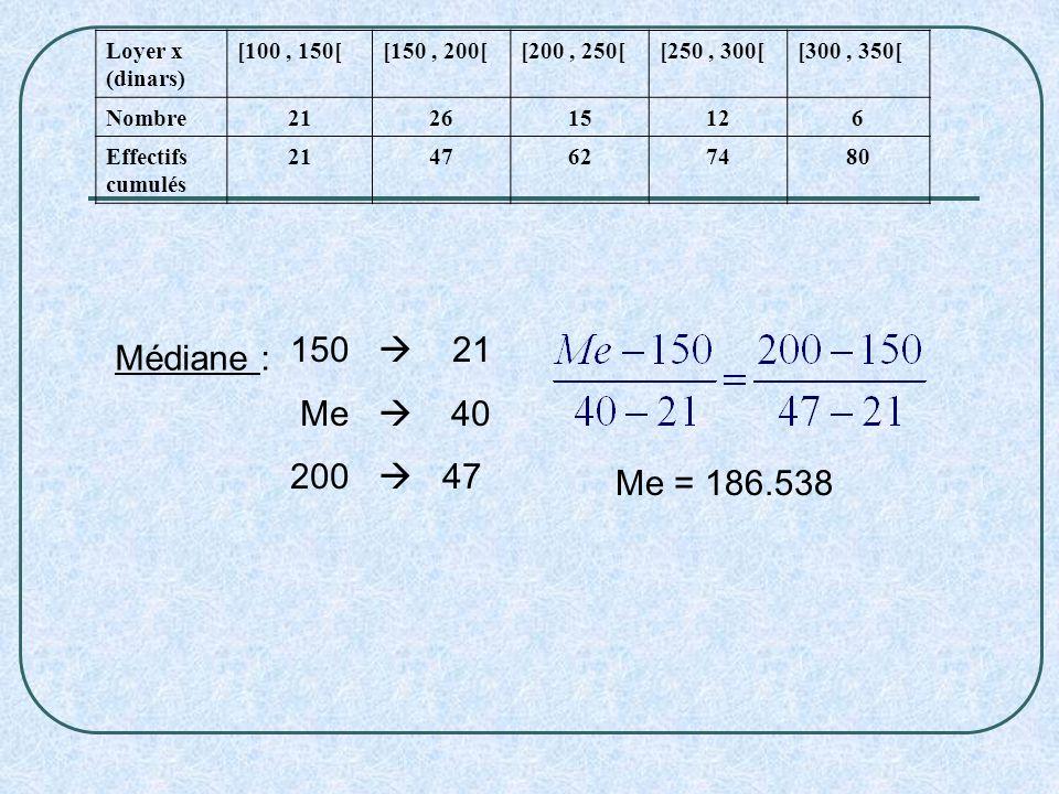  21 Médiane : Me  40 200  47 Me = 186.538 Loyer x (dinars)