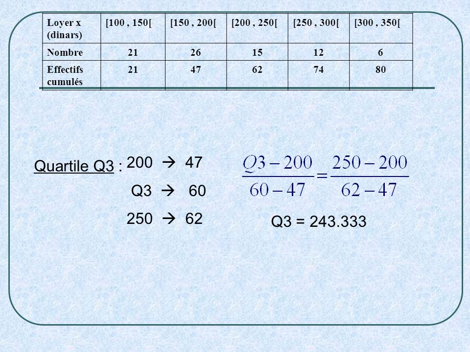 200  47 Quartile Q3 : Q3  60 250  62 Q3 = 243.333 Loyer x (dinars)