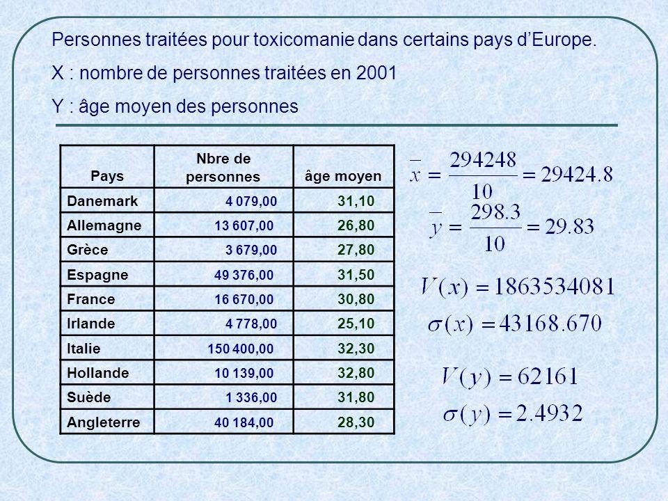 Personnes traitées pour toxicomanie dans certains pays d'Europe.