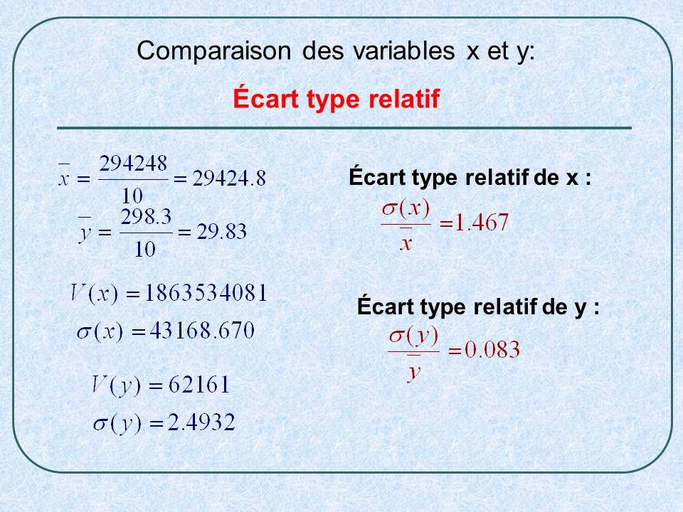Comparaison des variables x et y: